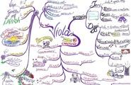 Dare forma ai concetti con la mappa mentale